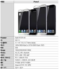Sketchy Report Claims Full iPhone 6 iPhone Details r IGZO