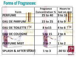 eau de toilette v eau de parfum fm fragrance powerpoint presentation