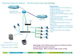 Solved: SIP Trunk Without A WAN Side Connection... - Cisco Support ... Sip Trunking Explained Broadconnect Usa Session Border Controllers Sbcs And Media Gateways For Microsoft 365 Service Provider Presentation Ppt Video Online Download How To Setup A Voip Sver With Asterisk Voipeador Trunk Trunk Security Genband Hosted Pbx Cloud Systems Iniation Protocol Click Enlarge Voip V1 Voip Freepbx Add Chan Adding Asterisk 2017 7 Jul Recall Grabador De Trunk Y Telfonos Broadsoft Centurylink Sbc Controller Use Case Sangoma