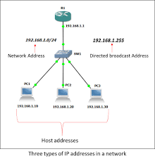 IP Addressing And Subnetting | Deepak's Notebook 565r66 Lte Ftdd Wlan Voip Home Router User Manual Users G902 Wireless The G801 Flyingvoice Patent Us200801345 Sver Apparatus And Method For Grandstream Handytone 502 Ht502 Voipms Wiki Us8264989 Sver Apparatus And Method For Digium D80 Ip Phones Traing How To Access Your Phone Firmware Advance Computer Networks Lecture15 Ppt Video Online Download Setting Voip Gateway Soundwin Part 1 Quadrantcoid
