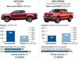 Unique Diesel Truck Horsepower Comparison - 7th And Pattison Comparison Test 2016 Chevrolet Colorado Vs Gmc Canyon Diesel The Round Up Pickup Trucks Youtube Engine Shootout Ford Chevy Dodge Visually 2018 New Ultimate Buyers Guide Motor Trend Midsize Are Making A Comeback But Theyre Outdated 2011 Ram Gm Truck Power Magazine Inuse And Vehicle Dynamometer Evaluation Of Class 2500 Reviews Price Photos Specs Car Driver Top 6 Best Fullsize 2017 Drivgline From Nissan Which Is Worse A Or Cigarette
