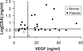 cea test normal range significance of cea and vegf as diagnostic markers of colorectal