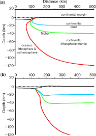 Where Does Seafloor Spreading Take Place by Continental Lithospheric Thinning And Breakup In Response To