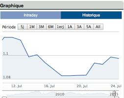 bureau change opera 4 courbe euro dollar png paodom net