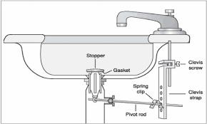 Bathtub Overflow Gasket Leak by Kitchen Sinks Kitchen Sink Drain Overflow Also Kitchen Sink