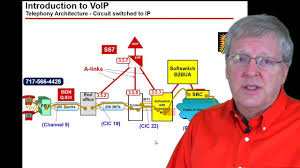 SIP Training - YouTube Business Computer Support Birmingham Al Redwave Technology Group Configuring Voip Phones In Cisco Packet Tracer Youtube Allworx Voip Traing Conference Room Setup Tampa Video 1 Cloud System Perpetual Solutions Google Voicexpert Linkedin Cporate Techelium Setting Up Voip Traing 71 3cx Basic 31 Providers Sip Trunks Online Course Speed Dialing Virtual Pbx Free