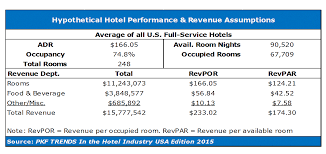 Front Desk Clerk Salary At Marriott by Hnn How Hoteliers Can Handle A Minimum Wage Jump