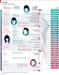 David Bowies Genre Hopping Career