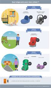 siege auto enfant obligatoire axa prévention
