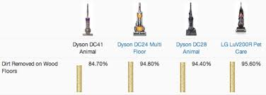 Dyson Dc41 Multi Floor Manual by Dyson Dc41 Animal Review Reviewed Com Vacuums