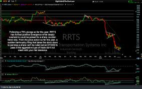 RRTS Unofficial Trade Setup Right Side Of The Chart Trucking Roadrunner Industry Woes Lead To Poor Stock Price Performance Gets Back On Track As Prices Recover Accounting Problems To Impact Results Trucks American Inrstates March 2017 Freight Home Covenant Transportation Valuation May Be Near A Peak Systems Quality Companies Llc Temperature Controlled Company Profile Office Locations Jb Hunt Results Weigh But Soon Stocks Under Pssure Following Warning From