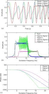 Matlab Ceil To Nearest 10 by Next Generation Traveling Wave Excitation System For Integrally