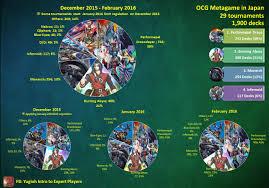 yugioh ocg top tier decks 2014 ocg meta where are they now yu gi oh banlists and theory