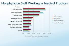 Front Desk Clerk Salary by Medical Assistant Pediatrics Salary 2013 Nurse Practitioner