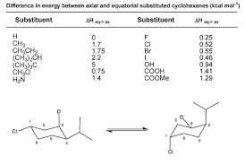 Chair Conformations Of Cyclohexane by Cyclohexane Calculating Flip Energy Organic Clutch Prep
