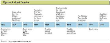 Key Events In The Life Of Ulysses S Grant