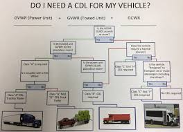 100 I Need A Truck CDL Requirements THE NORTHERN COLORDO TRUCK DRVNG CDEMY