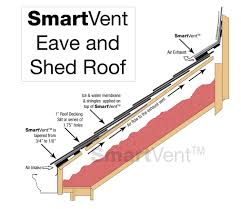Insulate Cathedral Ceiling Without Ridge Vent by Smartvent Attic Ventliation Dci Products