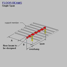 Ceiling Joist Spacing Australia by Timber U0026 Steel Framing Manual Floor Beam Design Design Single Span