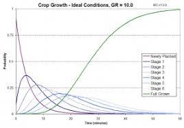 Minecraft Pumpkin Seeds Wont Plant by Tutorials Crop Farming U2013 Official Minecraft Wiki