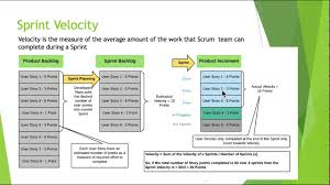 Agile Scrum: Sprint Velocity Calculation - Udemy Course (Coupon Code For  Discount) Google Home Max Is Way Down To 262 137 Off With Coupon Moto X Code Republic Wireless Best Hybrid Car Lease Coupon Meaning In Hindi Kohls 30 Online Bluechip Wrestling Oster Blender Promo Use Fb20 For 20 Bonus National Sprint Car Smart Levels Cyber Monday When Republic 2018 Modern Vintage Codes Blockbuster Mywmtgear 2019 How Thin Affiliate Sites Post Fake Coupons Earn Ad Iphone 4s Black Friday Deals Movie Money Discount Sprints Unlimited Kickstart Plan Is Only 15 Per Month New Premium Plan Comes An Amazon