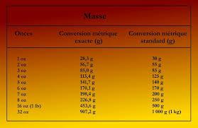 tableau de conversion pour cuisine tableaux de conversion azalea