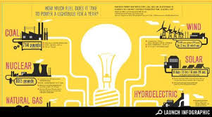 the true cost of powering a light bulb for a year infographic