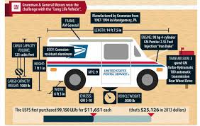 Trucks On Fire: USPS Long Life Vehicles Outlive Their Lifespan ...
