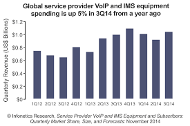 Infonetics: Carrier VoIP And IMS Equipment Market Growth Positive ...