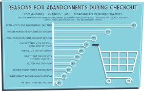 Improving Conversions On Your Checkout Page Through Great UX ... Latest Bath And Body Works Coupon Codes December2019 Buy 3 Urinary Tract Cat Food Wet Food Digital Coupons Tla Video Coupon Codes Fashion Faith Improving Cversions On Your Checkout Page Through Great Ux Zappos Data Breach Settlement Users Get 10 Store Discount Uggs October 2016 Cheap Watches Mgcgascom Ju Ju Be Code 2018 Lucas Oil Code Competitors Revenue Employees Ecommerce Intelligence Chart 2019 Path To Purchase Iq Black Friday Babolat Aepro Bag
