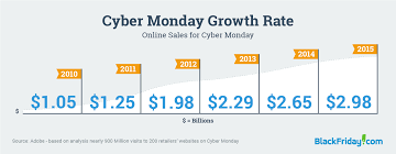 Black Friday Trends And Predictions - BlackFriday.com Black Friday Vs Cyber Monday Stastics Shopping Tips Ebates The Verge Barnes Noble 2013 Deals Recap Edatasource Best And Deals For Dudes What I Bought Cyber Monday What To Buy At Nobles 2017 Sale Because Hundreds Of Comic Book All Across Today Guide Abc13com Audible You Can Get On Beyond 25 Monday Sales Ideas Pinterest Toy Toy