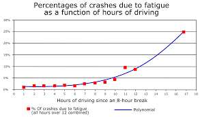 Effects Of Fatigue On Safety - Wikipedia Truckdriverfishingprogram Service One Transportation Amazing Truck Driver Skills After 200 Hours On Euro Simulator Warehouse Inventory Management Spreadsheet With Trucking Longhaul Drivers Face Increased Motor Vehicle Accident Risks The Life Of A Visually Traing Sims Apk Download Free Education App For 50 Elegant Expense Documents Ideas 10 Facts About Lives Commercial Trader Mackinnon Transport New Development Program Wtfc Industry Worries Rule Could Raise Costs Wsj Parking Tech In Demand