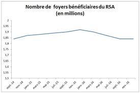 montant du rsa 2015 rsa 2018 demande montant du revenu de solidarité active