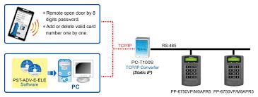 Remote Open Door APP PgOpenDoor Model