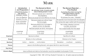 Book Of Mark Overview