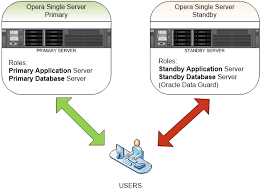 Micros Opera Help Desk by Oracle Dataguard Backup Solutions For Opera Pms Powered By