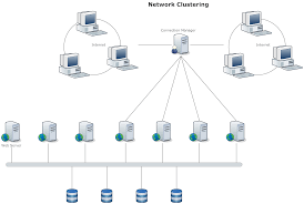 Network Diagram Example - Clustering | Network Diagrams ... Matts Blog Ultra Secure Remote Access To Home Network With A Mac Home Network Design Implementation Macrumors Forums Secure Decoration Ideas Cheap Interior Amazing Beautiful Best Gallery For Wiring Diagram For On In Big Jpg Emejing Stesyllabus Office Internet Map February Modern New Designing A Enchanting