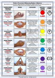 Kundalini Yoga Chart