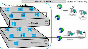 What Is VPS Server ( Virtual Private Server ) - YouTube Bolehvpn Review Features And Benefits Of Using Service Tinjauan Ahli Pengguna Ccihostingcom Tahun 2017 How To Set Up A Vpn And Why You Should Ipsec Tunnelling Azure Resource Manager Citrix Cloud Hybrid Deployment Oh My Virtual Private Network Wikipedia High Performance Hosted Solutions For Business Appliance Connect To Vling Web Sver Hosting Services Canada Set Up Your Own With Macos Imore The Best Yet Affordable Web Hosting Services Farsaproducciones Setup Host Site Youtube Affordable Reseller