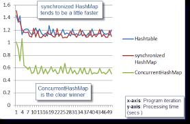 Java Mathceil Return Integer by Java 7 Hashmap Vs Concurrenthashmap Java Ee Support Patterns