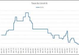 plafond livret bnp taux d interet livret bnp les taux bancaires