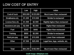 Food Truck Cost Heres How Much It Really Costs To Start A Food ... 67 Best The Food Industry Images On Pinterest Cooking Food Start A Business Letter Speak Essay Topics Plan Proposal How To Truck Costeadsheet Beautiful Analysis Of Ordinance No An Ordinance Amending Section 8073b Of The Los Laundry Doc Laundromat Sample Mobile Pnmplate Maxresdefault Example Excel Financial Projections Chapter 8 Organization Starting A What Are Is Average Start Up Cost For Truck Bus Vibiraem For Dummies Pdf Foodstutialorg Cost Heres Much It Really Costs To