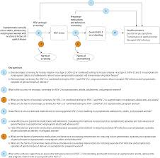 evidence report serologic screening for herpes
