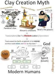 Clay Creation Myth Overview 2
