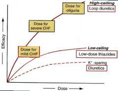 High Ceiling Diuretics Can Cause by Diuretics Flashcards Cram Com