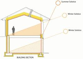 10 Principles of Passive Solar Design