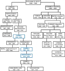 Ulysses S Grant Family Tree