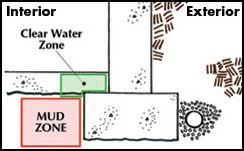 acculift foundation repair drain tile system in st louis st