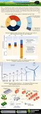 Define Carbon Sink Geography by 169 Best Climate Change Infographics Images On Pinterest Climate