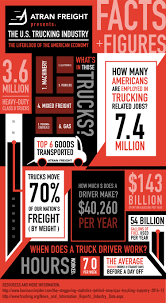 Infographic: The U.S. Trucking Industry Facts And Figures — Atran ... Cadian Trucking Outdistances Usa Emsi Txdot Research Library Cost Of Cgestion To The Industry Revenue Topped 700 Billion In 2017 Ata Report Americas Foodtruck Industry Is Growing Rapidly Despite Roadblocks How Eld Mandate Affected Visually The Atlanta Information 13 Solid Stats About Driving A Semitruck For Living Future Uberatg Medium Interesting Facts About Truck Every Otr And Cdl Trends 2018 Cr England Transportation Canada 2016 Transport
